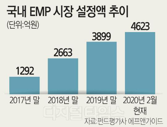 超분산 `EMP펀드` 뭐길래 … 한달새 627억 몰렸다
